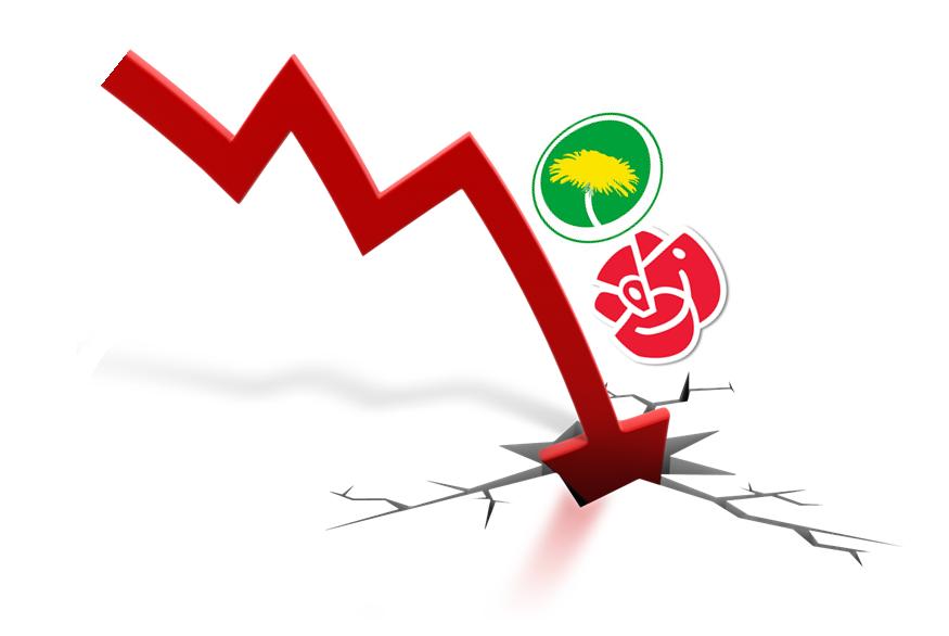 Socialdemokraterna tappar stöd i Västerbotten