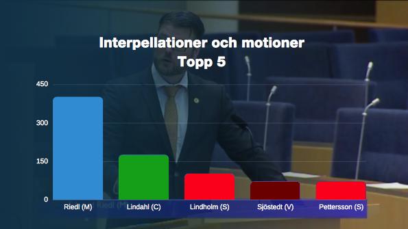 Granskning: Vilken riksdagsledamot har jobbat hårdast för Västerbotten under mandatperioden
