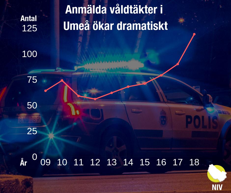 M reagerar på kraftig ökning av våldtäkter och sexuella ofredanden i Umeå